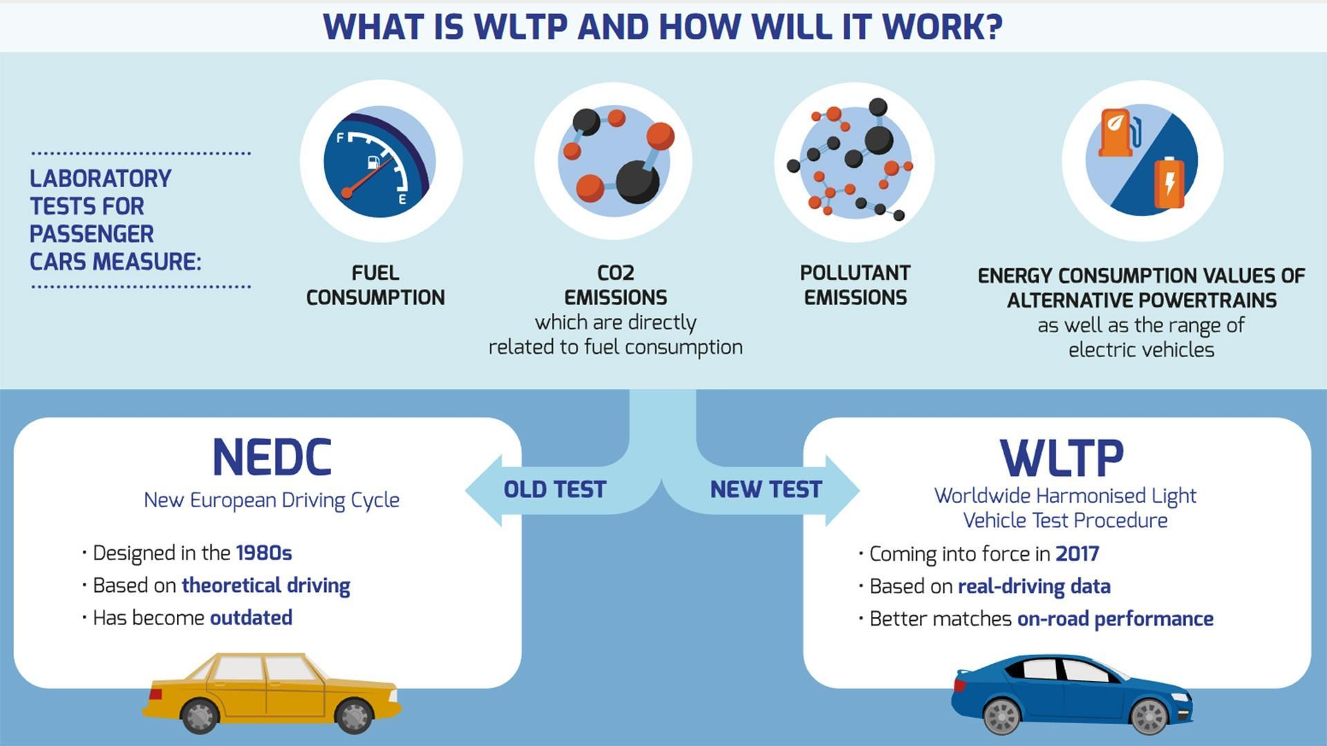 nuovi test consumi emissioni wltp wltc rde tecnologie per l 39 ambiente nell 39 auto autopareri. Black Bedroom Furniture Sets. Home Design Ideas