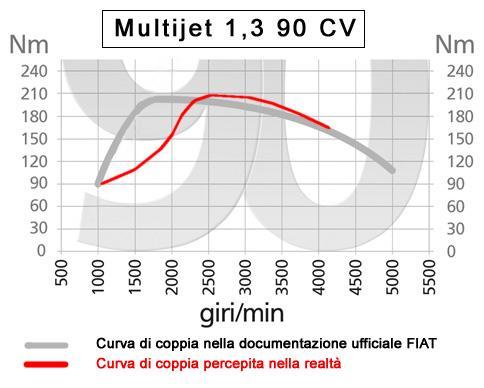 Mj1,3_90 coppia dichiarate e coppia effettiva.jpg